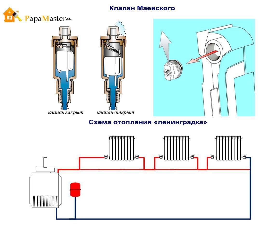 Использование и принцип действия крана маевского, рекомендации по его эксплуатации