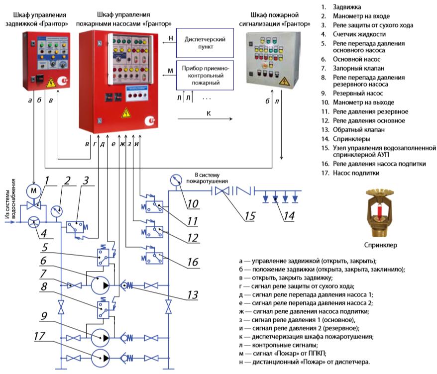 Автоматика для насоса: подбор компонентов, принцип работы насосной станции, советы специалистов