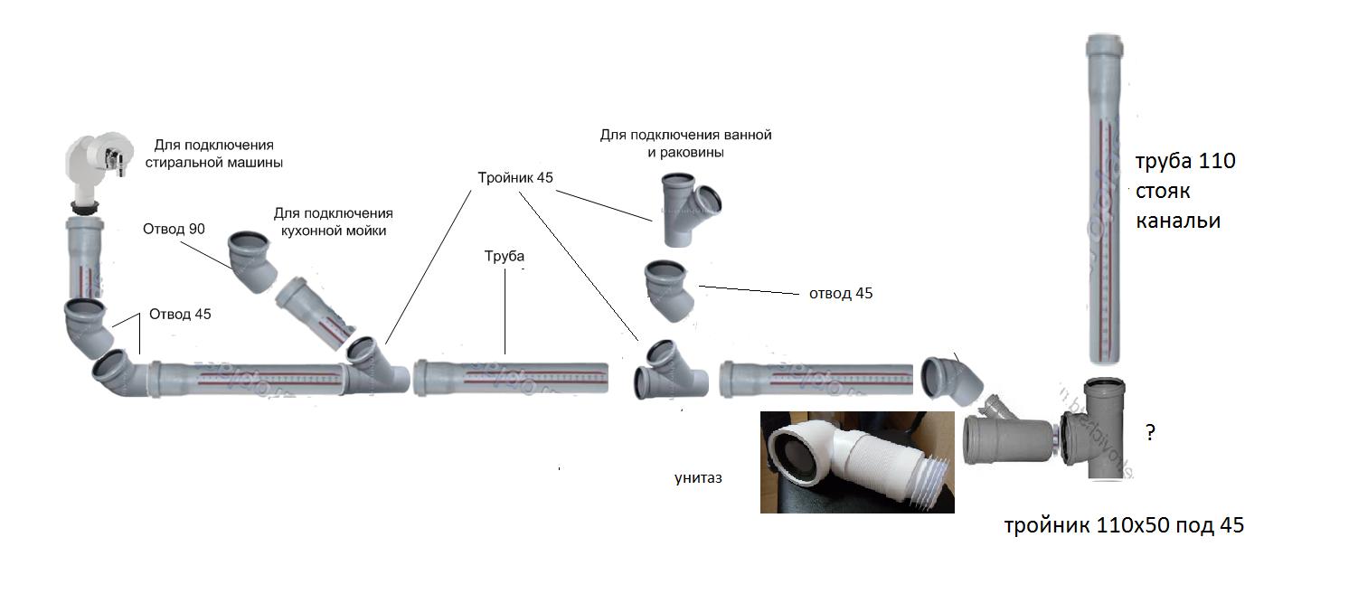 Разводка труб в ванной своими руками: разбираем процесс проектирования и монтажа