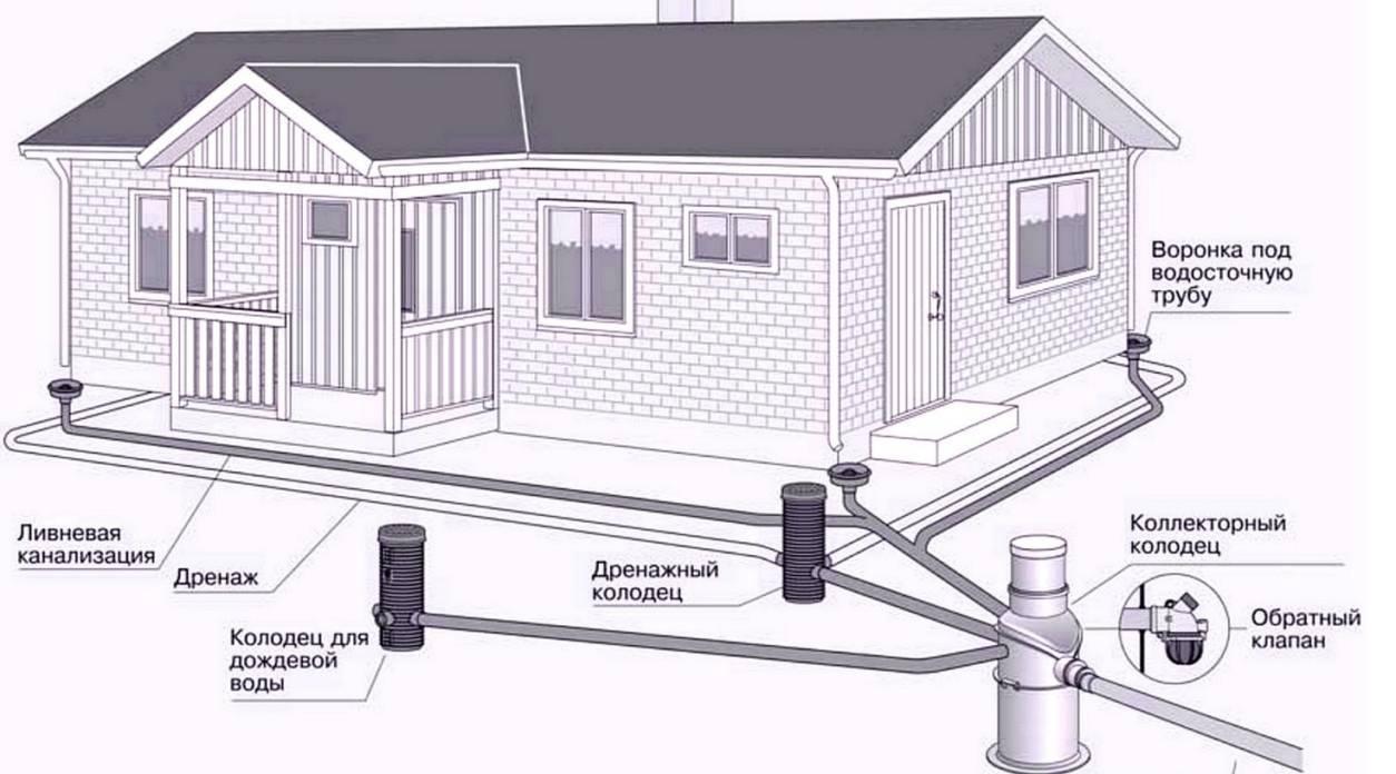 Как рассчитать систему водоотведения бытовых и ливневых вод