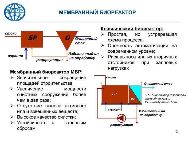 Характеристики и разновидности мембранных фильтров для очистки воды