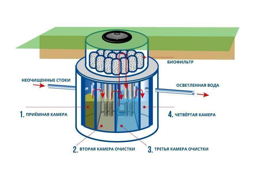 Угольный фильтр для воды: принцип работы, разновидности