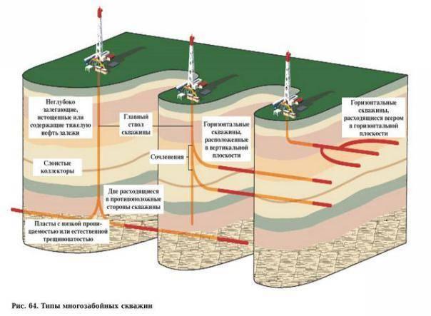 Бентонит для бурения скважин: характеристика, свойства, сфера применения