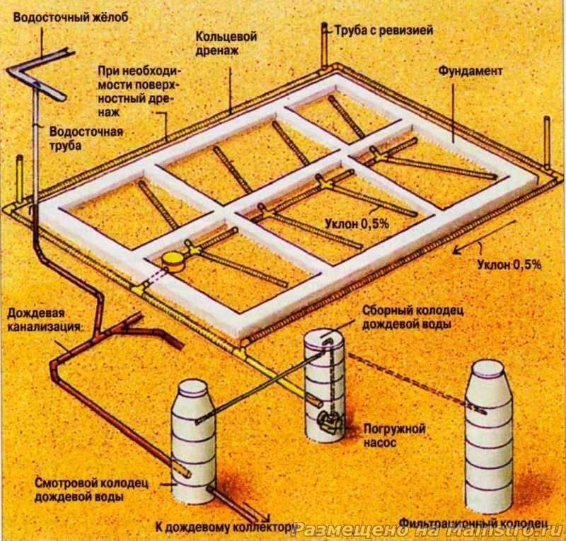 Дренаж вокруг дома: устройство дренажной системы, как правильно сделать своими руками, правильный кольцевой дренаж вокруг загородного дома