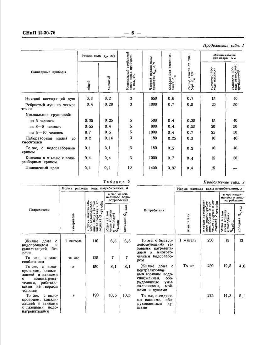Изучаем требования снип: внутреннее водоснабжение | гидро гуру