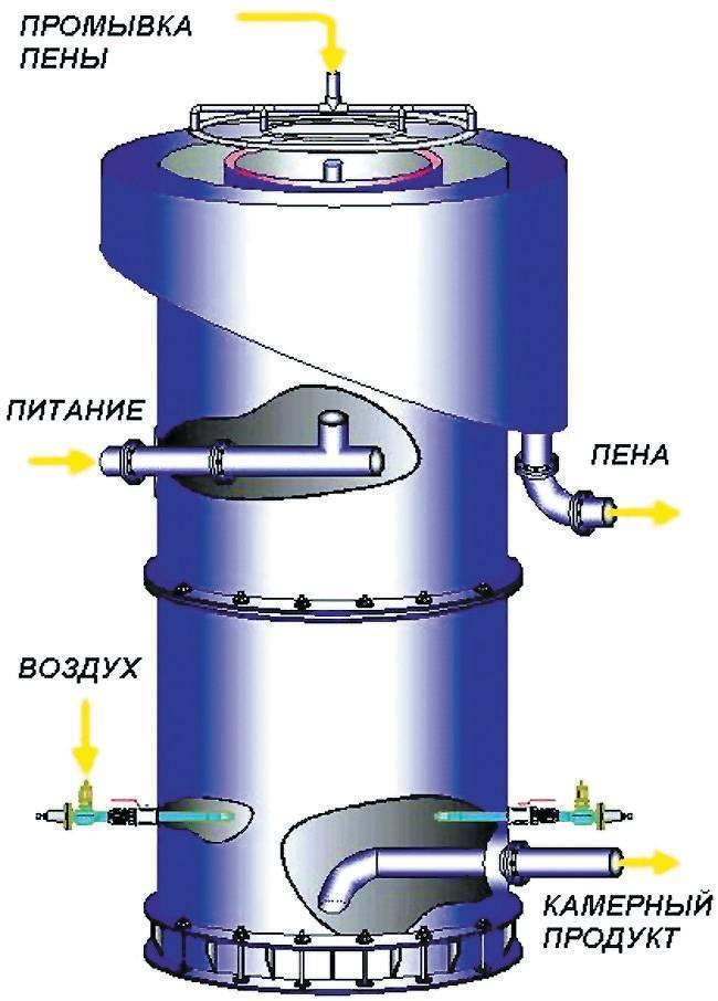 Флотаторы для очистки сточных вод: что это такое, какие виды существуют, применение флотационных установок от нефтепродуктов, производство и монтаж