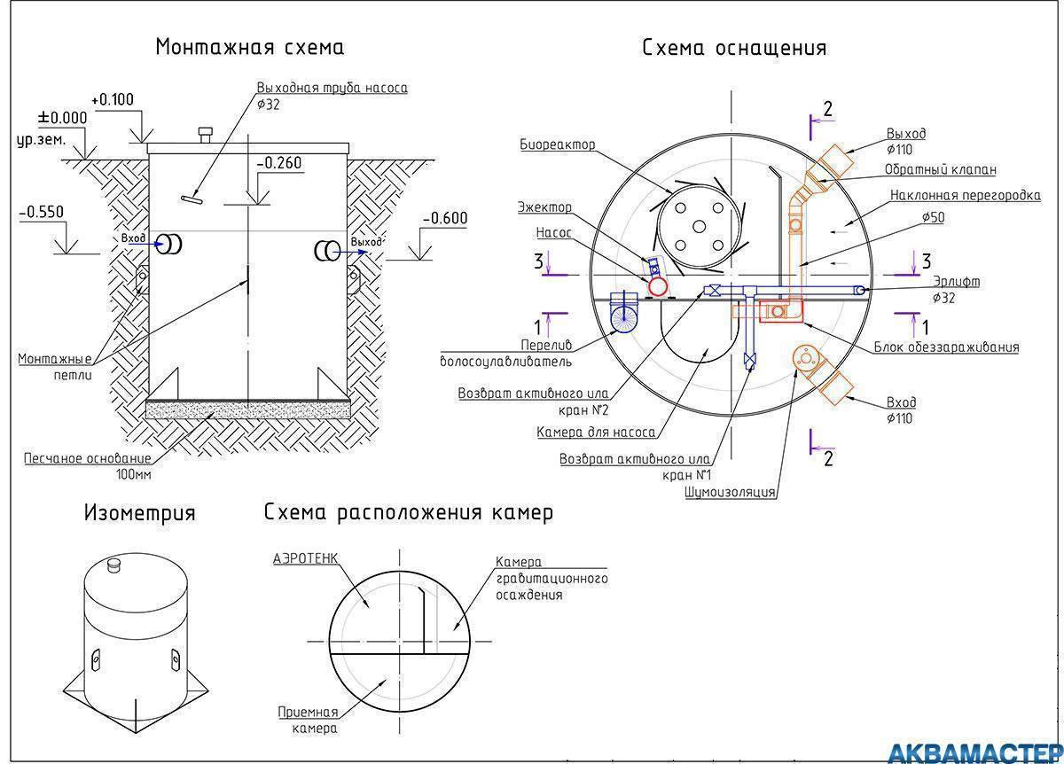 Септик крот — конструктивные особенности, технические характеристики, обзор моделей