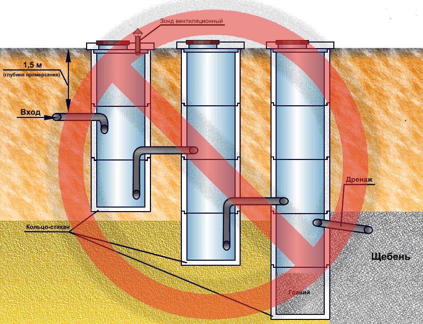 Принцип работы септика из бетонных колец