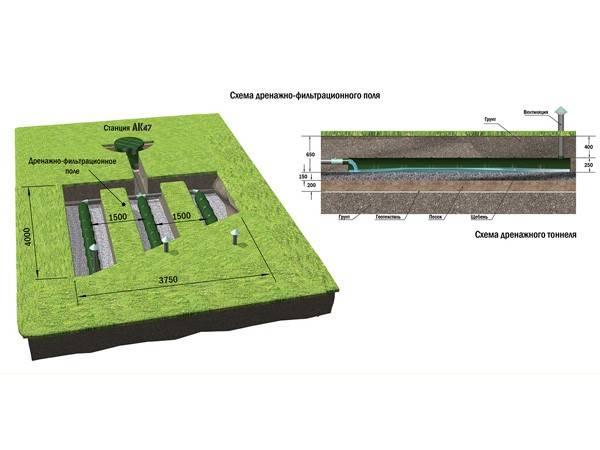 Септик ак 47: автономная канализация для загородного дома