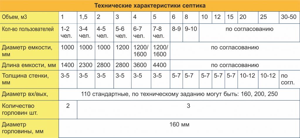 Как рассчитать объем септика: расчет объема септика для частного дома, как рассчитать размеры и габариты