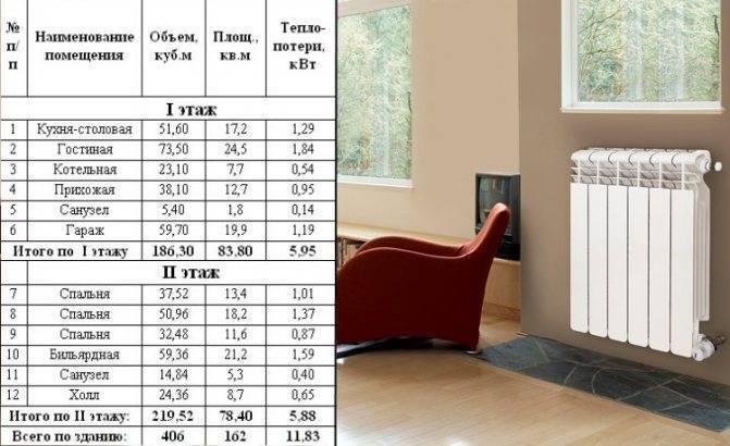 Как рассчитать количество радиаторов отопления: инструкция