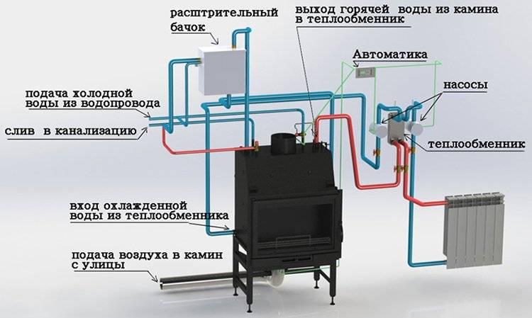 Печное отопление с водяным контуром в частном доме своими руками