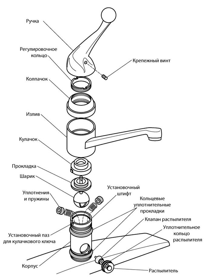 Однорычажный смеситель – устройство и ремонт своими руками