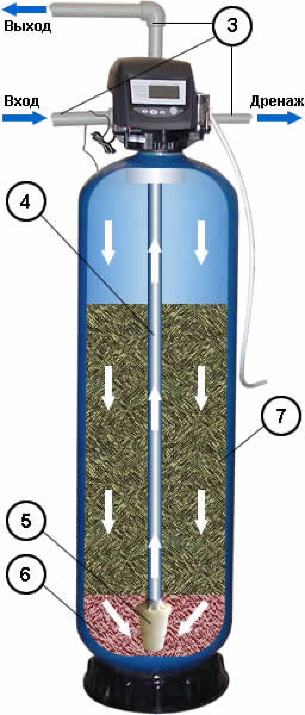 Фильтр для механической очистки воды: что это, выбираем лучший вариант устройства