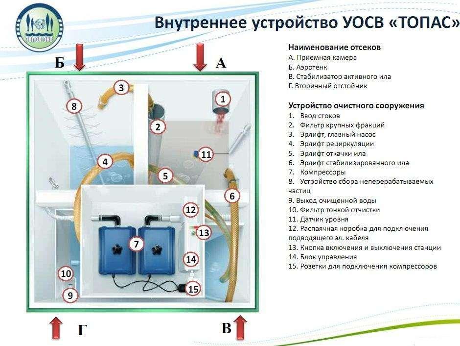 Монтаж септика топас - все о канализации