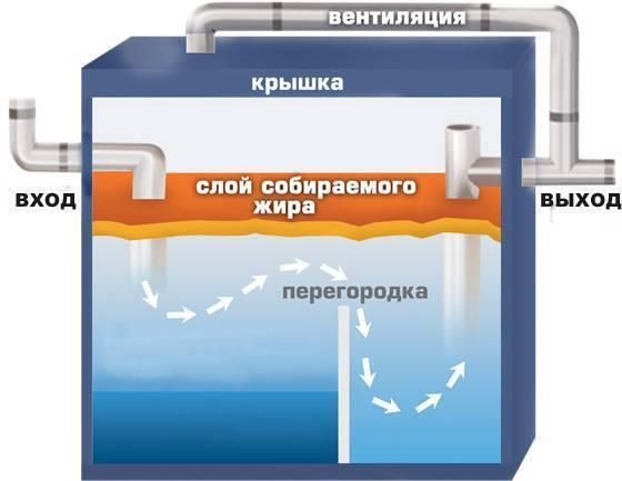 Пластиковый кессон для скважины: назначение, способы установки