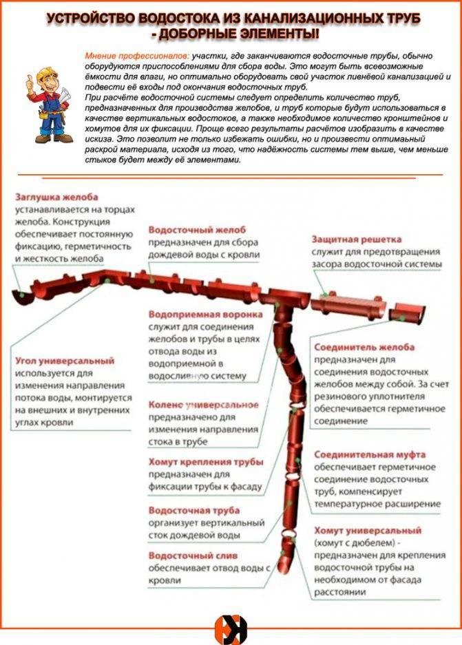 Изготовление и монтаж водосточного желоба своими руками — 1pokryshe.ru