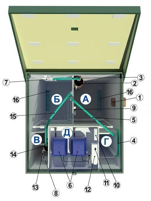 Канализация с септиком топас: принцип работы и устройство, технические характеристики и модельный ряд, отзывы владельцев