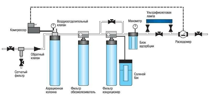 Очистка воды из колодца секреты и технологии водоочистки