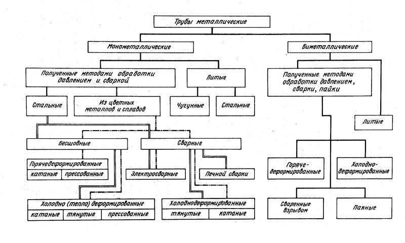 Дефектоскопия сварных швов, соединений: капиллярная, магнитная