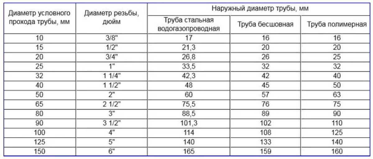 Как определить размер трубы в дюймах: 15 любопытных фактов