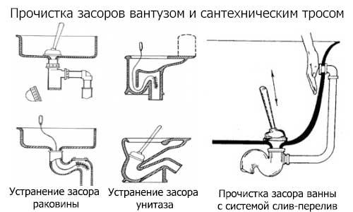 Как устранить засор в ванной: способы прочистить слив и пробить канализационную трубу