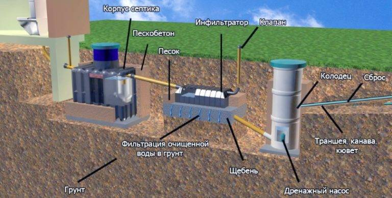 Инфильтратор для септика - все о канализации