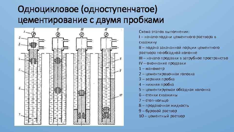 Ликвидационный тампонаж буровых артезианских скважин на воду, правила