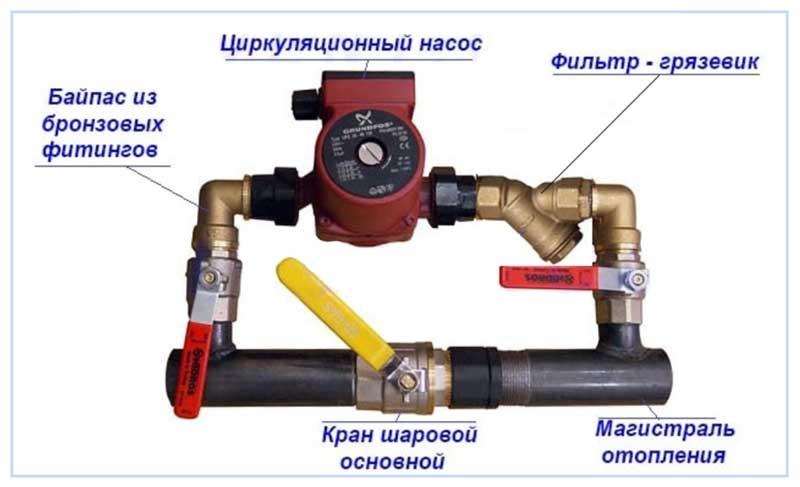Установка циркуляционного насоса: специфика устройства и выгода для отопительных систем.