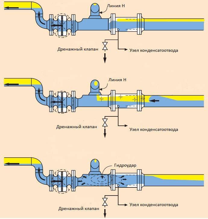 Как удалить воздушную пробку из системы отопления - как выгнать самому