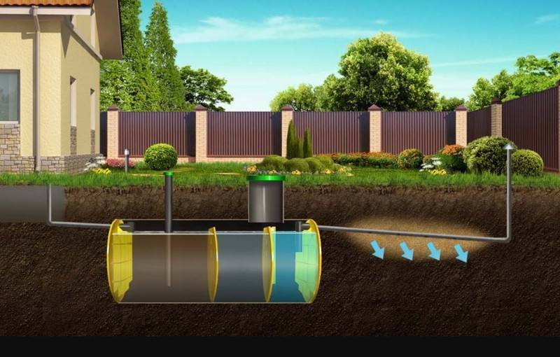 Принцип работы станции биологической очистки стоков flotenk-biopurit