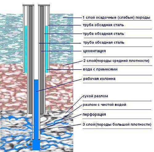 Водозаборная скважина: что это, для чего она нужна
