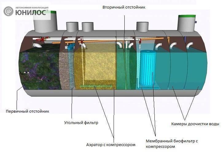 Биохимическая очистка сточных вод в локальном очистном сооружении бионик