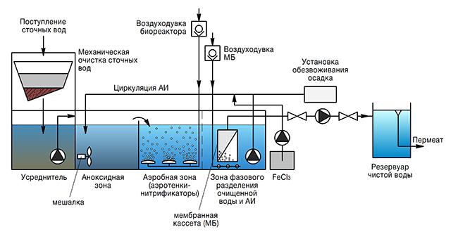 Нормы и способы очищения сточных вод