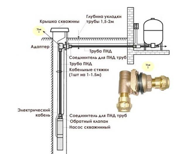Установка скважинного адаптера своими руками: правила обустройства и монтажа