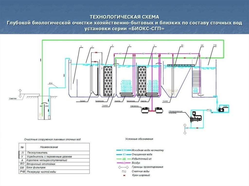 Водоочистные сооружения: особенности, виды, схемы работы