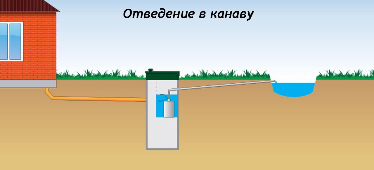 Септики для участков с высокими грунтовыми водами