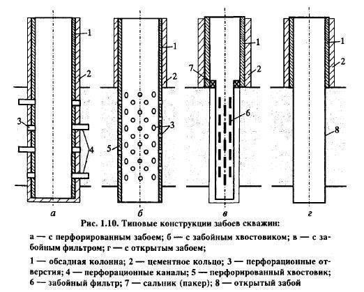 Забой скважины: оборудование и конструкция