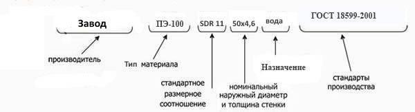 Полиэтиленовая труба sdr — от а до я