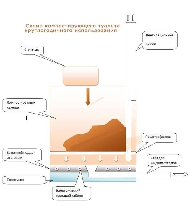 Преимущества торфяного биотуалета Дуоматик: принцип действия конструкции