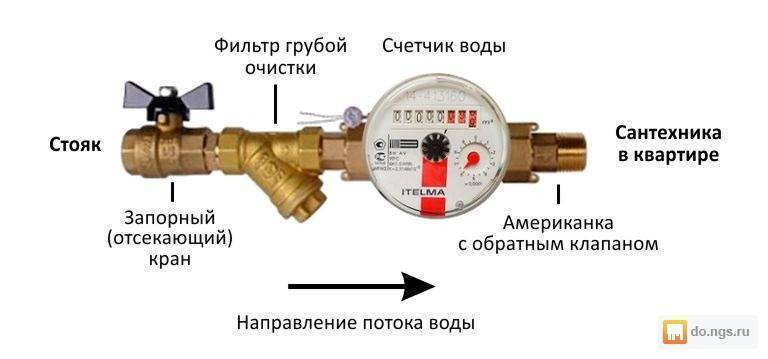 Правила установки счетчиков воды в квартире и порядок работ