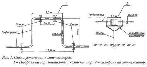 Обзор сильфонного компенсатора для полипропиленовых труб