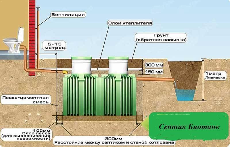 Септик танк –  надежная автономная канализация для загородных домов (дачи, коттеджи) и для очистки сточных вод