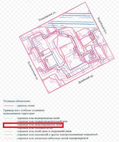 Градостроительство - охранные зоны наружных инженерных сетей
