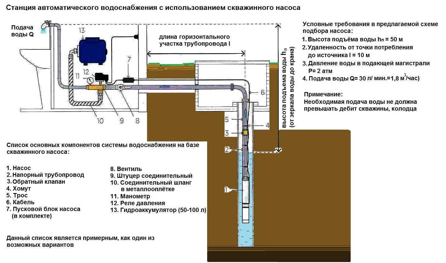 Поверхностный насос для скважины: как выбрать? Для 10, 15, 20, 30 метров +Видео
