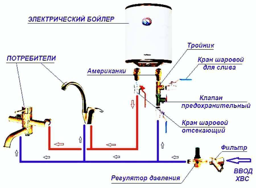 Подключение бойлера к электросети своими руками - инструкция