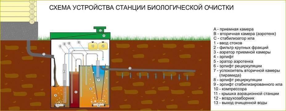 Как работает септик топас: устройство и работа септика