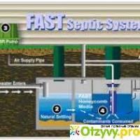 Септик «fast» (фаст): устройство : правила эксплуатации и установки