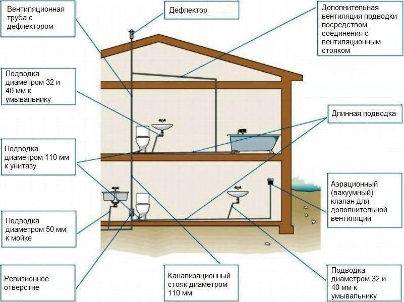 Как сделать схему внутренней канализации дома своими руками: Обзор +Видео