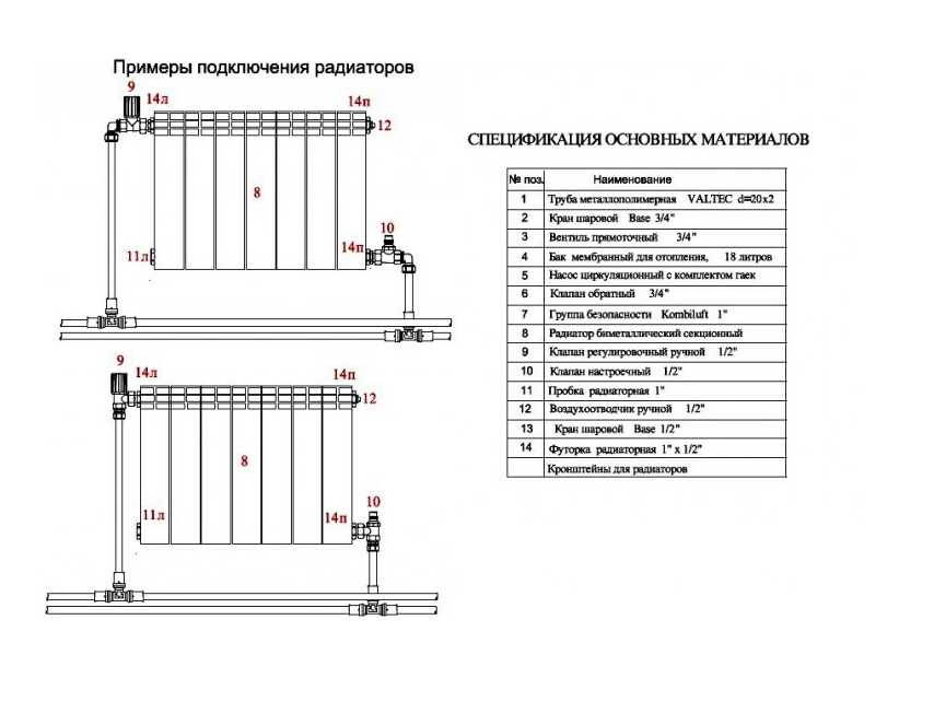 Как рассчитать количество секций: биметаллические радиаторы отопления
